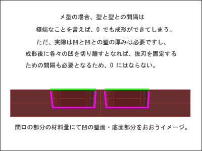 真空成形では凹型は詰めて並べることができる。