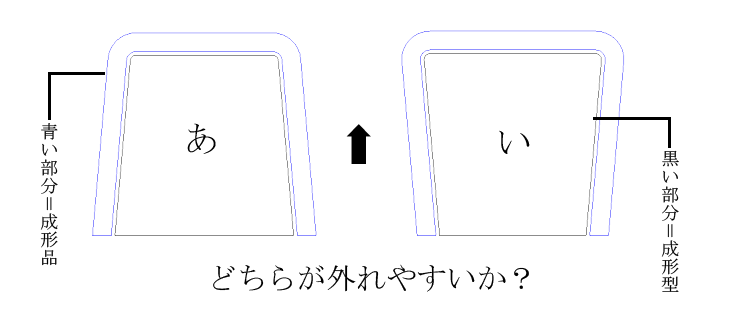 成形型の傾斜によって離型性が決まる