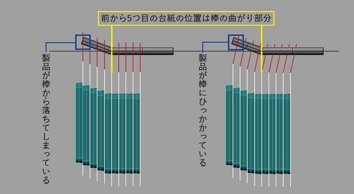 棒の先端が曲がっている場合、台紙がまっすぐだと引っ掛けられる製品の数が変わる